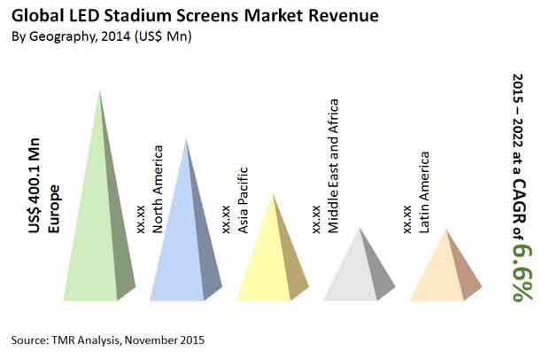 led-stadium-screens-market