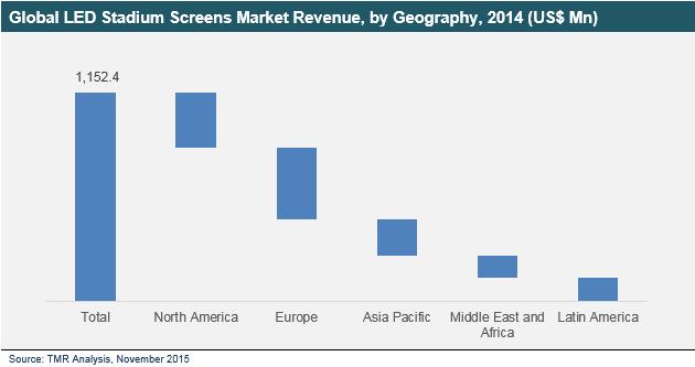 led-stadium-screens-market