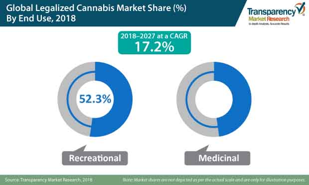 legalized cannabis market