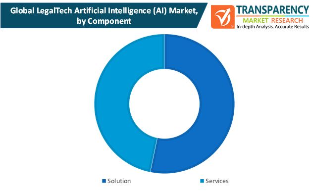 legaltech artificial intelligence ai market by component