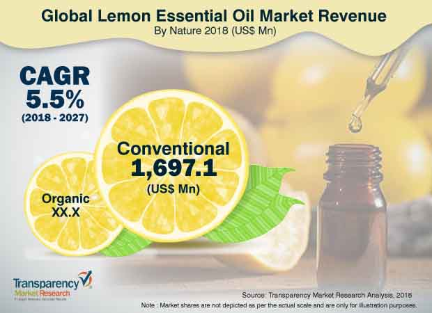 Lemon Essential Oil  Market