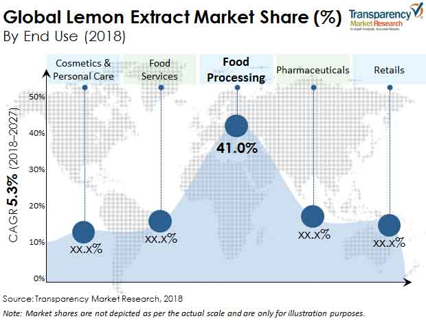 lemon extract market