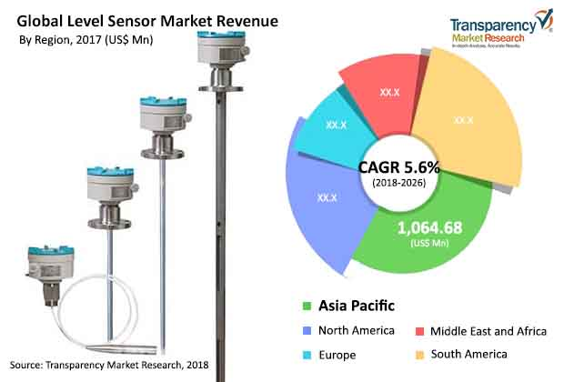 Level Sensor  Market Insights, Trends & Growth Outlook