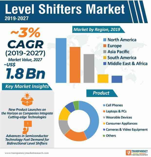 level shifters market infographic