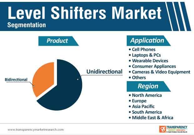 level shifters market segmentation