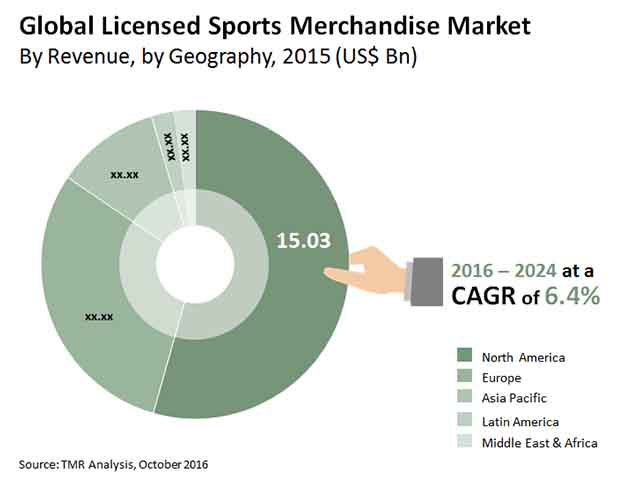 licensed sports merchandise market
