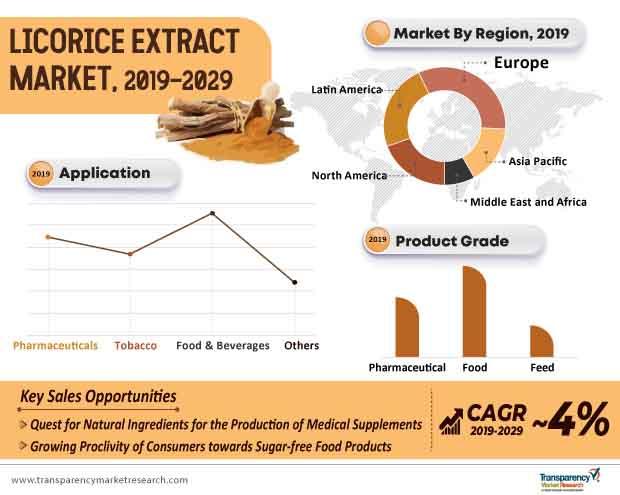 licorice extract market infographic
