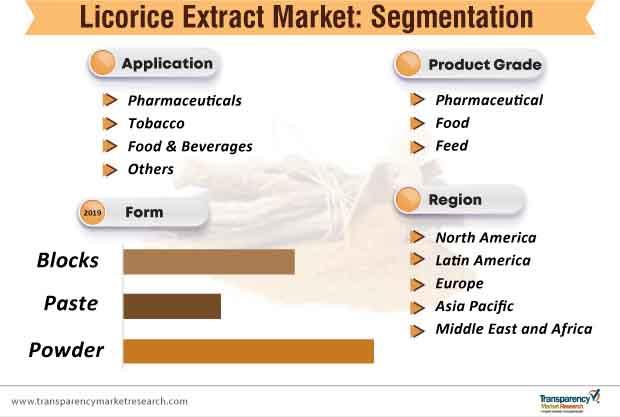 licorice extract market segmentation