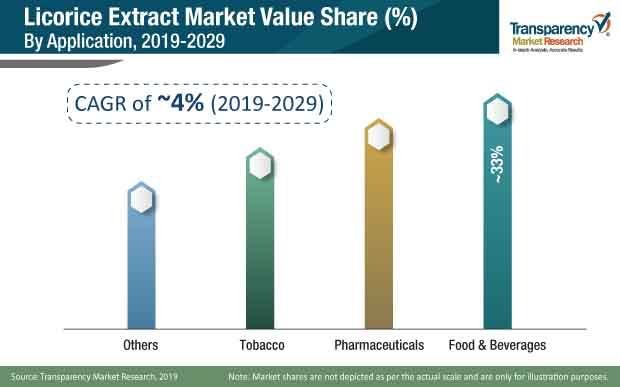 licorice extract market share