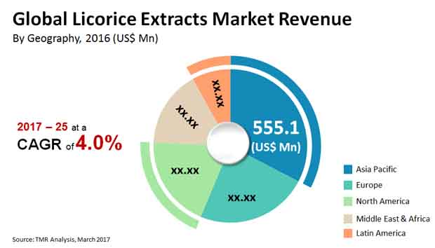 licorice extracts market