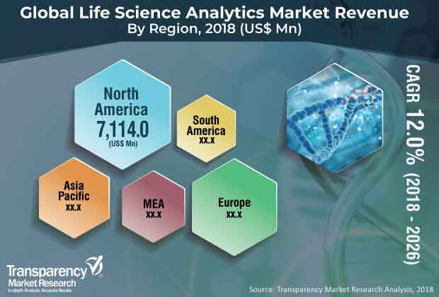 Life Science Analytics  Market Insights, Trends & Growth Outlook