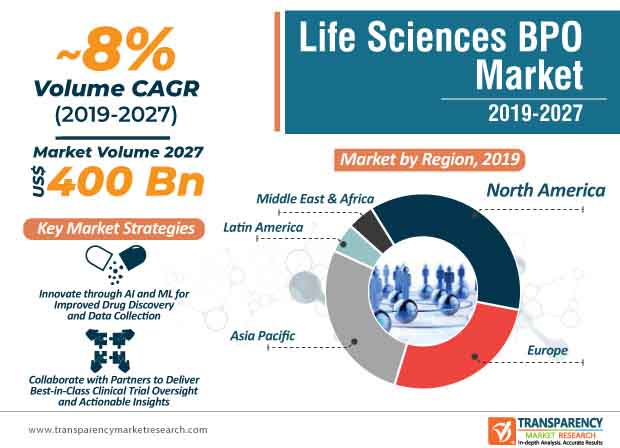 Life Sciences BPO  Market Insights, Trends & Growth Outlook