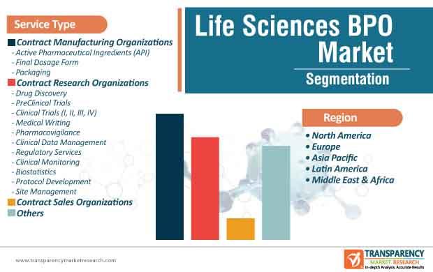 life sciences bpo market segmentation