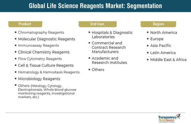 Life Sciences Reagents Market Segmentation