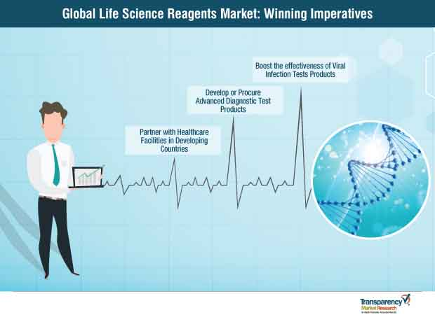Life Science Reagents  Market