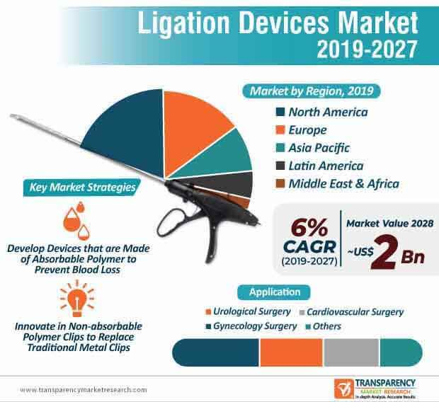 ligation devices market infographic