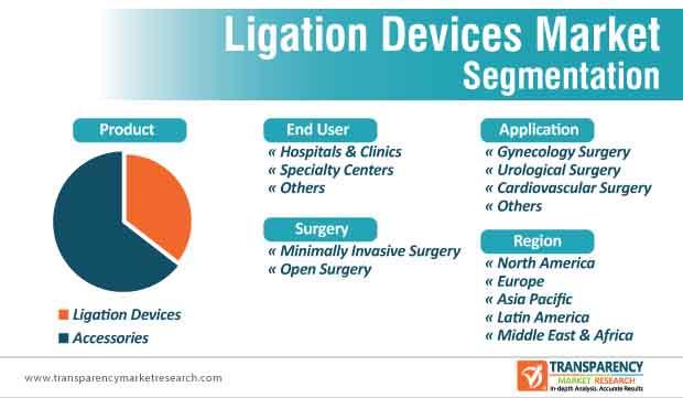 ligation devices market segmentation