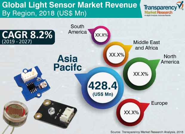 light sensor market