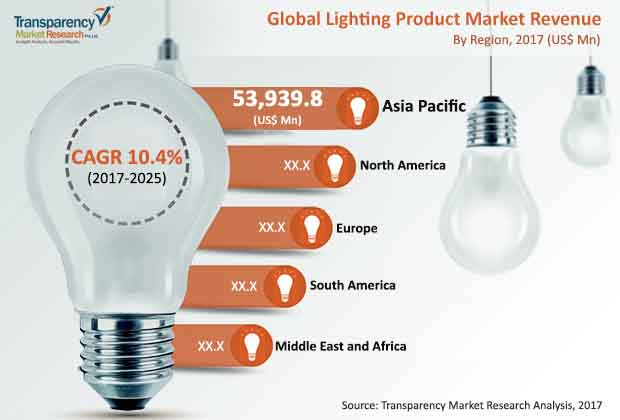 Lighting Product Market To Witness 10 4 Cagr 2017 2025