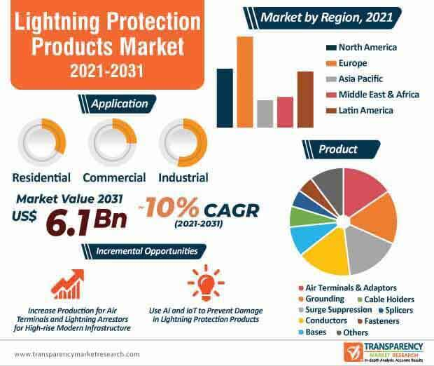 lightning protection products market infographic