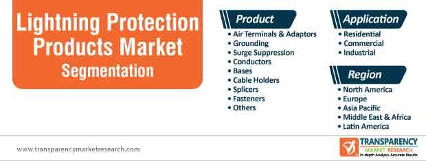 lightning protection products market segmentation
