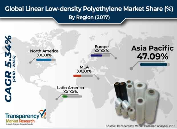 Linear Low-density Polyethylene  Market Insights, Trends & Growth Outlook