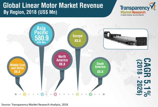 Linear Motor  Market Insights, Trends & Growth Outlook