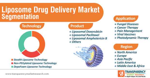 liposome drug delivery market segmentation