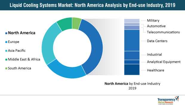liquid cooling systems market north america