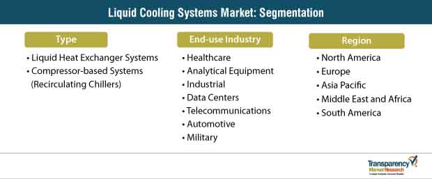 liquid cooling systems market segmentation