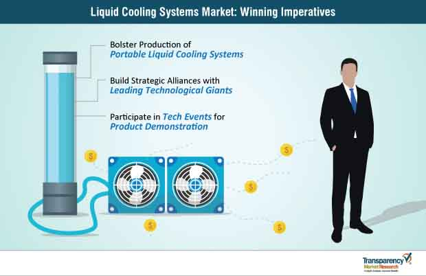 liquid cooling systems market winning imperatives