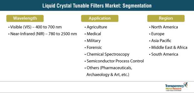 liquid crystal tunable filters market segmentation