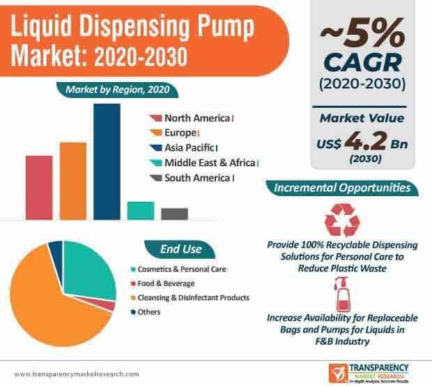 liquid dispensing pump market infographic