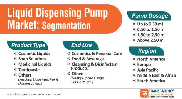 liquid dispensing pump market segmentation