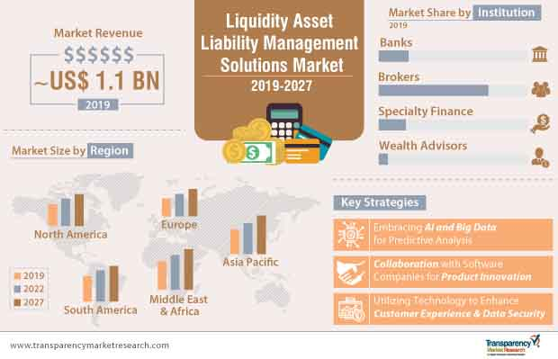 Liquidity Asset Liability Management Solutions  Market