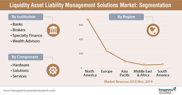 liquidity asset liability management segmentation