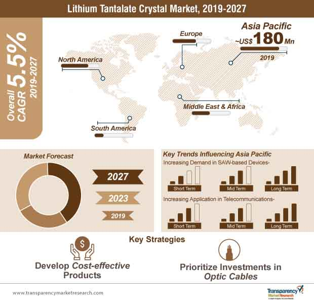 lithium tantalate crystal market infographic