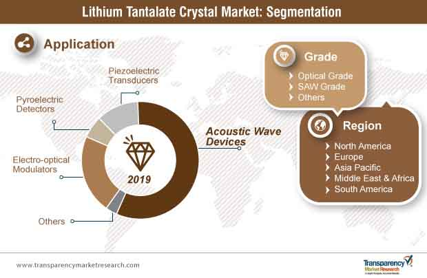 lithium tantalate crystal market segmentation
