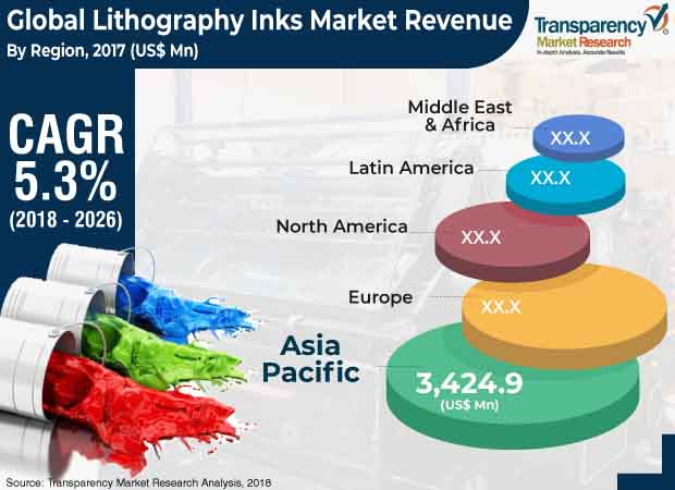 lithography inks market