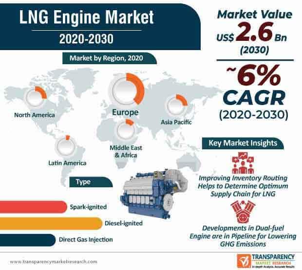 lng engine market infographic