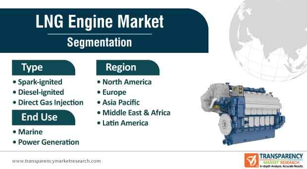 lng engine market segmentation