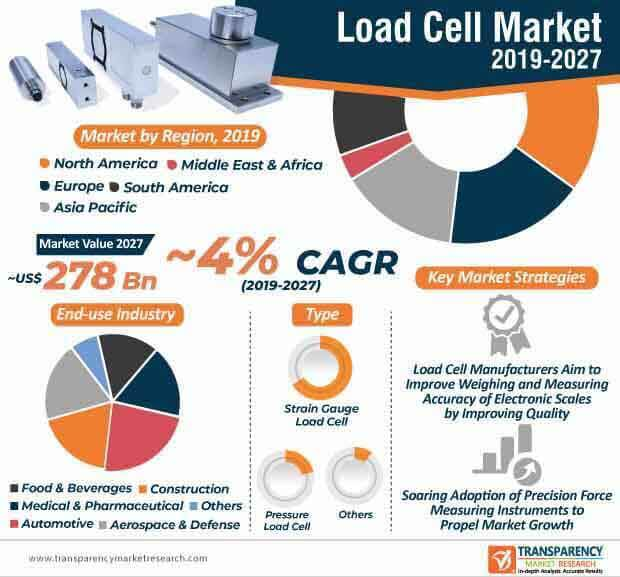 load cells market infographic