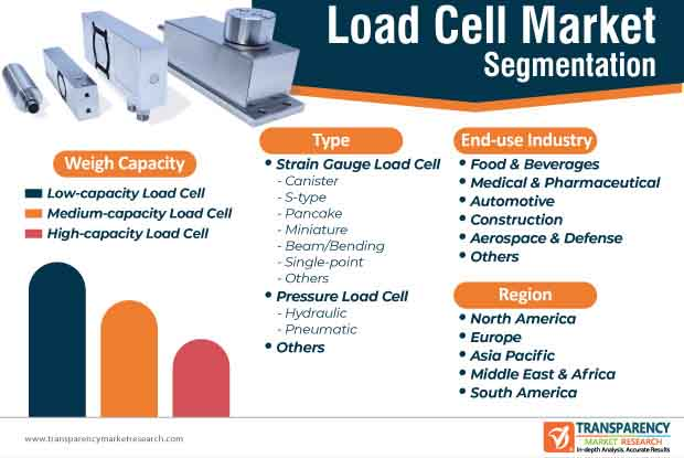 load cells market segmentation