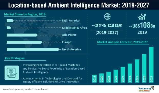 location based ambient intelligence market infographic