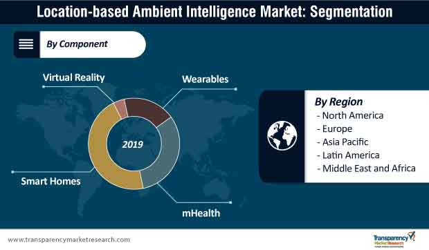 location based ambient intelligence market segmentation