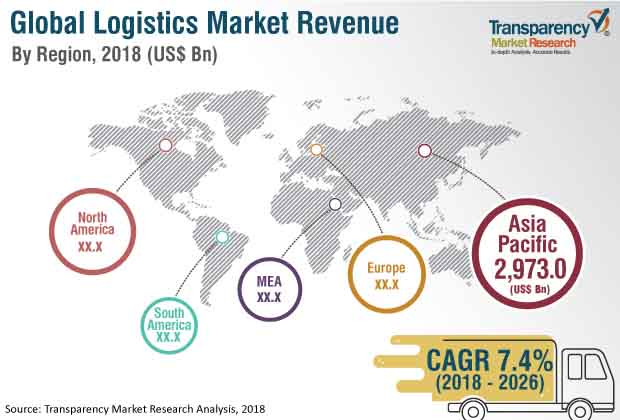 Logistics  Market Insights, Trends & Growth Outlook