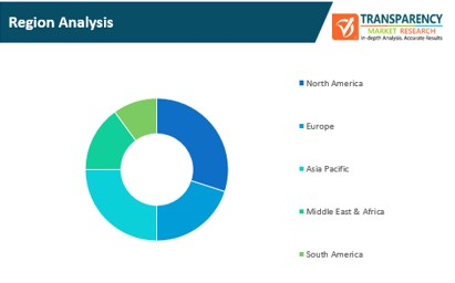 logistics visualization system market region analysis