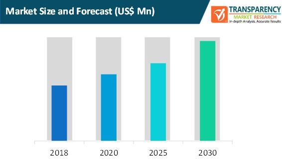 logistics visualization system market size and forecast