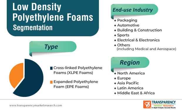 low density polyethylene market segmentation