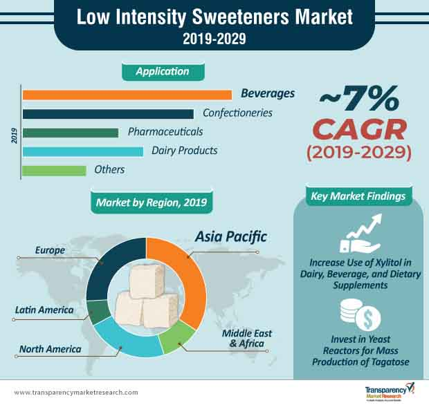 low intensity sweeteners market infographic